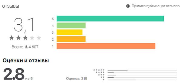 Мобильное приложение Стрелка – отзывы